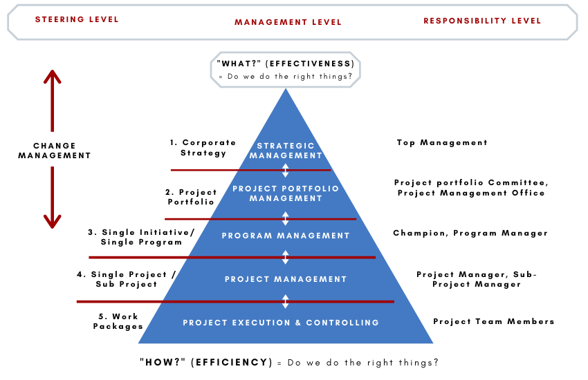 CHANGE MANAGEMENT CONSULTING SERVICES